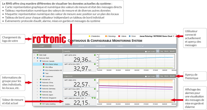 système de surveillance monitoring Transmetteurs de données rotronic RMS